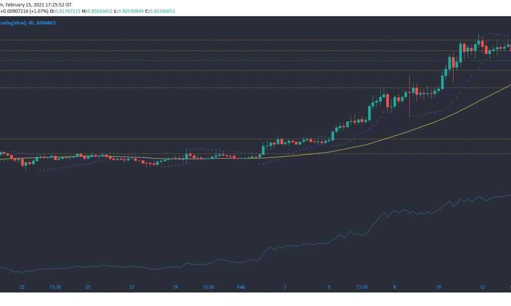 Cardano, Bitcoin SV, Análisis de precios de Algorand: 15 de febrero
