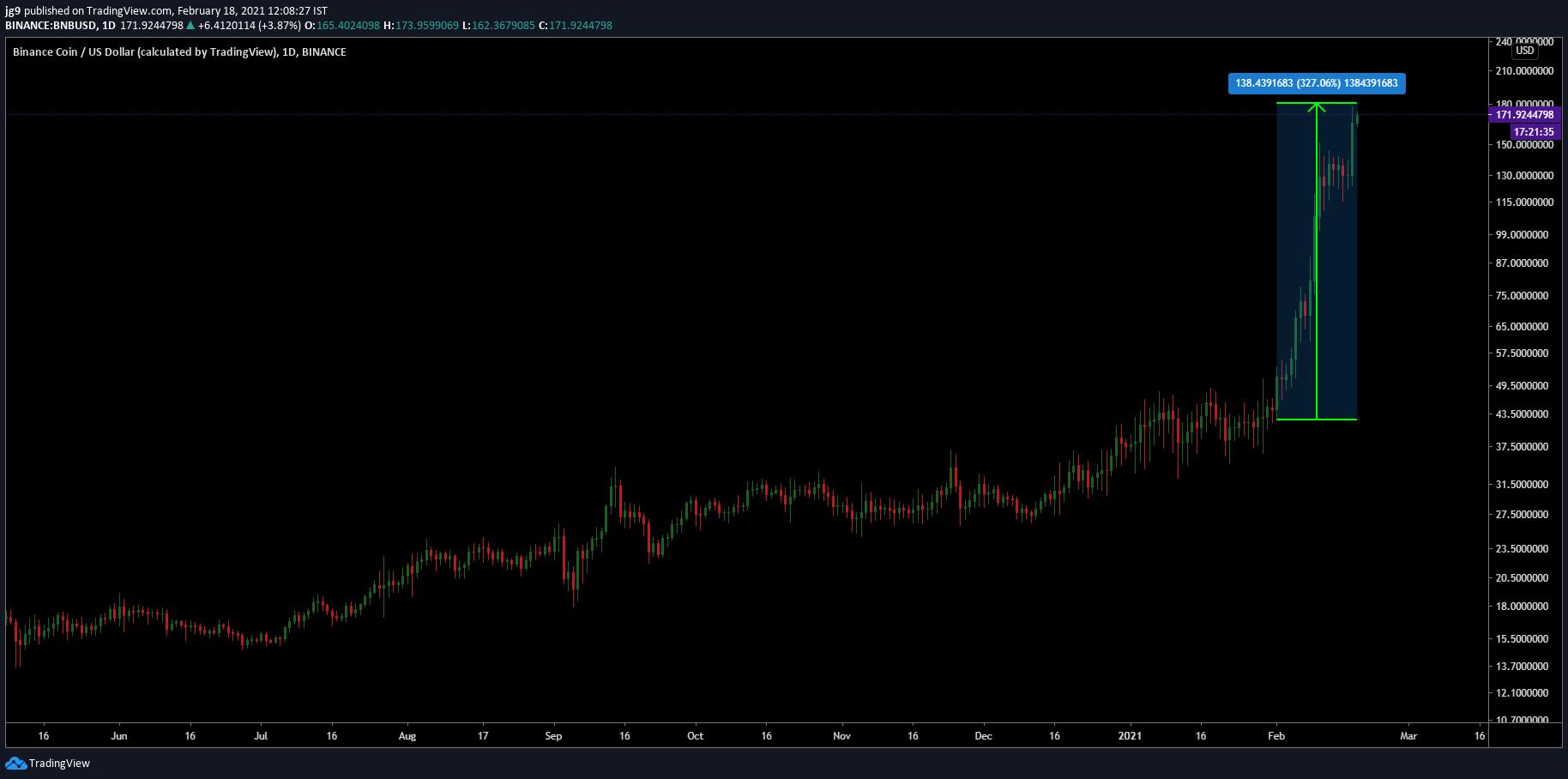 He aquí por qué Binance Coin podría no esperar a Bitcoin la próxima vez