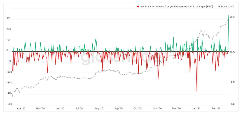 Bitcoin por debajo de $ 50k: esta es la mejor opción para los comerciantes en este momento