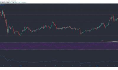 Bitcoin Cash, FTX Token, Análisis de precios de Algorand: 11 de abril