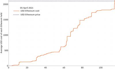 Ethereum: ¿Qué significa la falta de niveles de soporte sólidos?