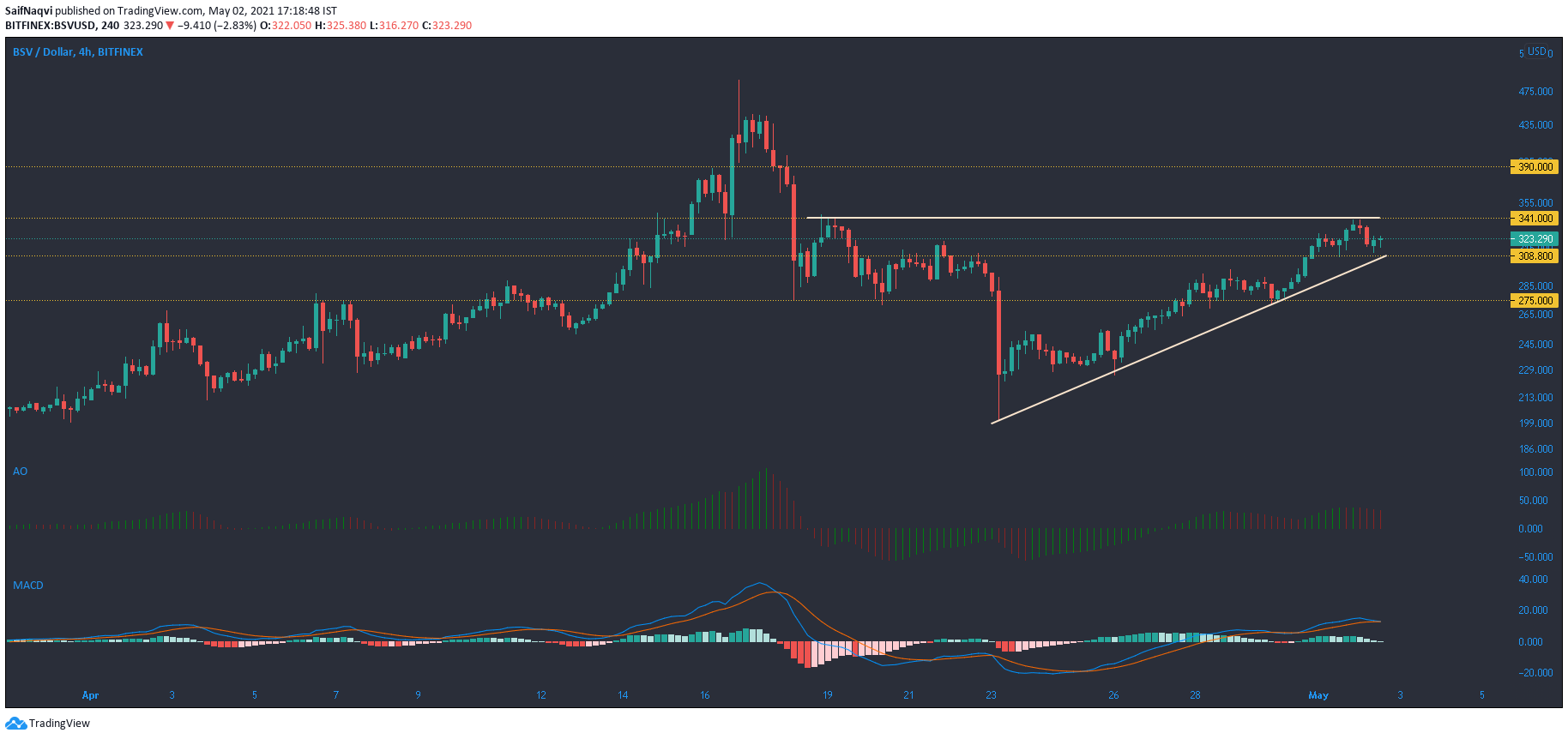 Análisis de precios de Bitcoin SV, Litecoin, Polkadot: 02 de mayo