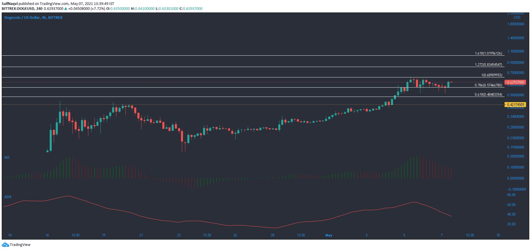 Análisis de precios de Dogecoin, XRP, Terra: 07 de mayo