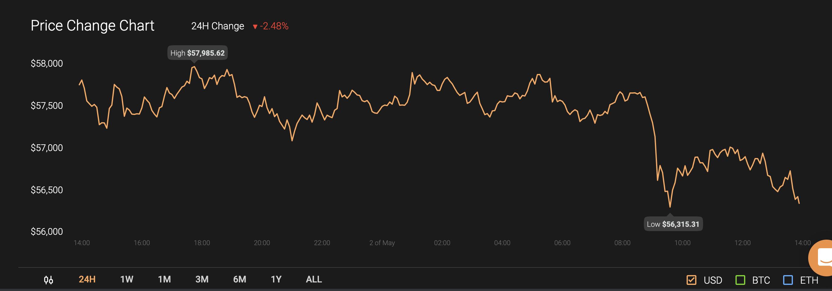 Análisis de precios de XRP, Dogecoin, Cardano: 02 de mayo