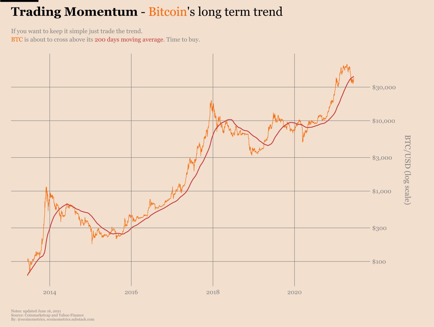 Esta estrategia para Bitcoin ha sido rentable desde 2014