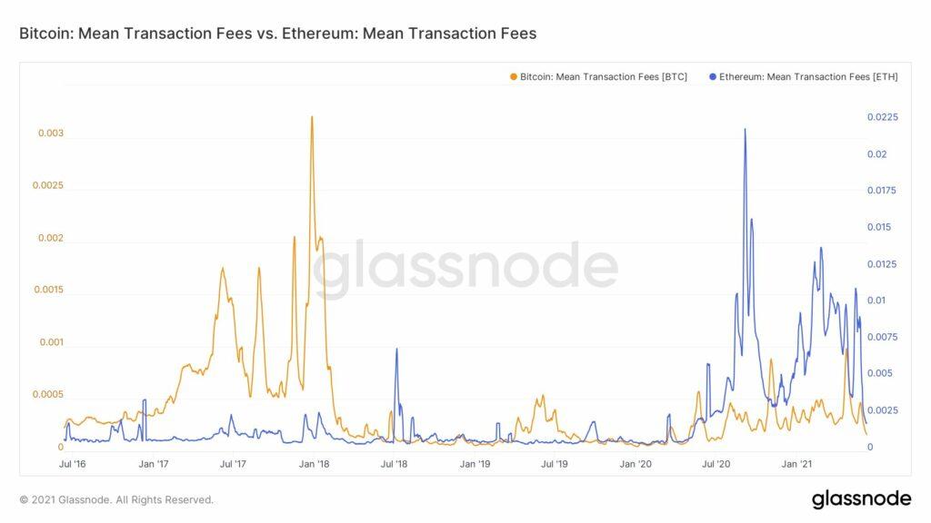 Por que Ethereum puede alcanzar los $ 3000 esta semana
