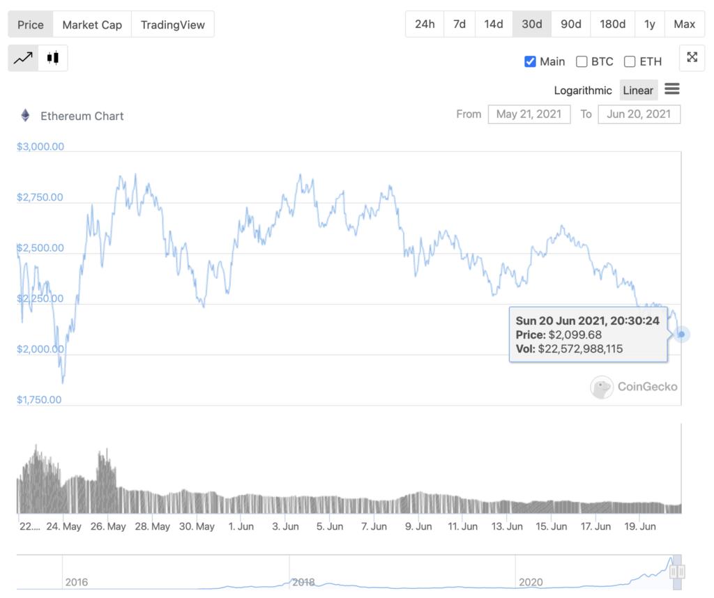 ¿Cuál es la peor desventaja de comprar Ethereum en este momento?