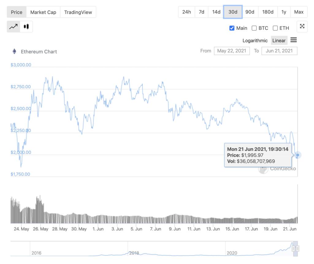 El precio de ETH puede caer por debajo de $ 1800, la demanda está aumentando