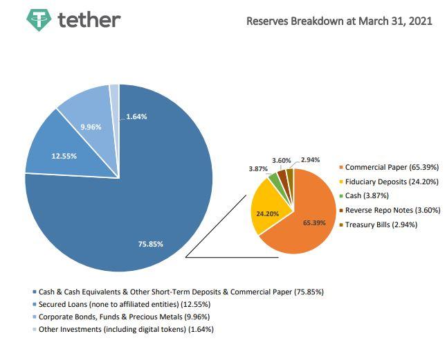 """El enigma de Tether-Bitcoin: """"Todo el mundo se apresurará a salir mientras ..."""""""
