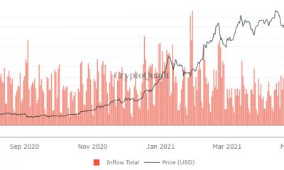 ¿Es esta la última gran amenaza para el mercado en recuperación de Bitcoin y Altcoins?