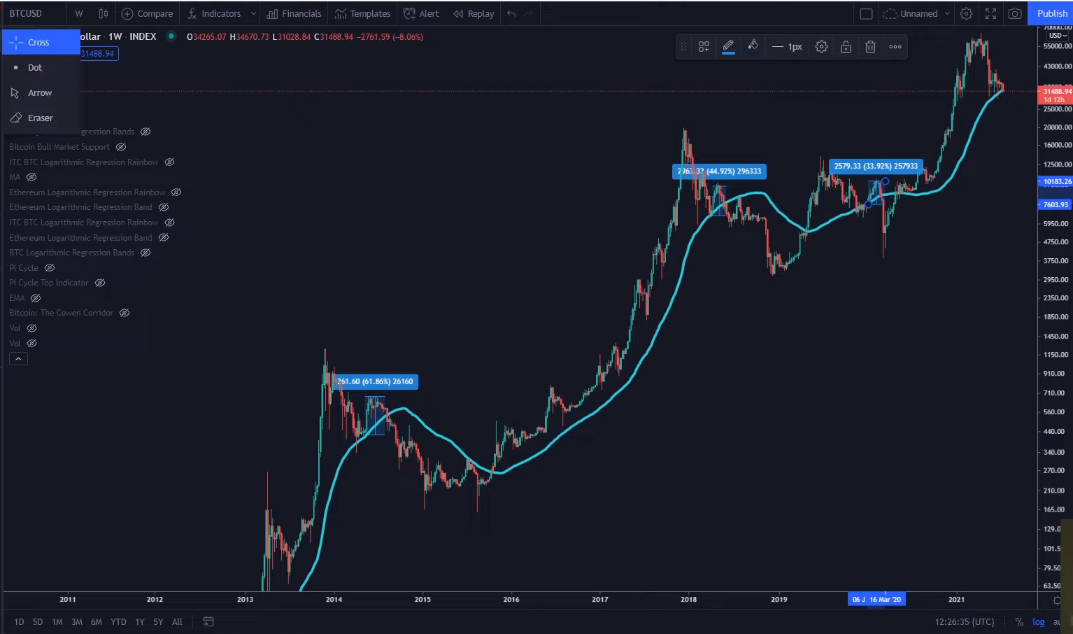 """Analista: """"Bitcoin podría alcanzar los $ 100,000 a fin de año cuando esto suceda"""""""
