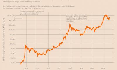 La capitalización de mercado de $ 1 billón es inevitable, pero Bitcoin debería esperar esto también