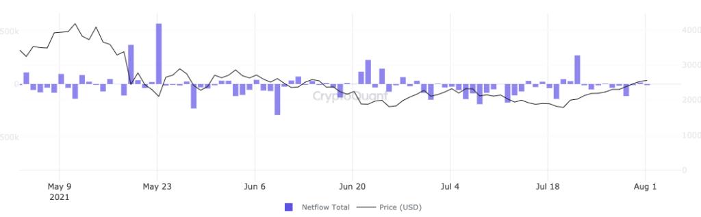 Ethereum a $ 5500: aquí están las métricas que dicen que puede