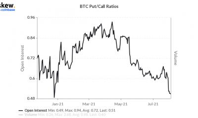 Así es como los operadores de opciones pueden aprovechar la ventana de Bitcoin