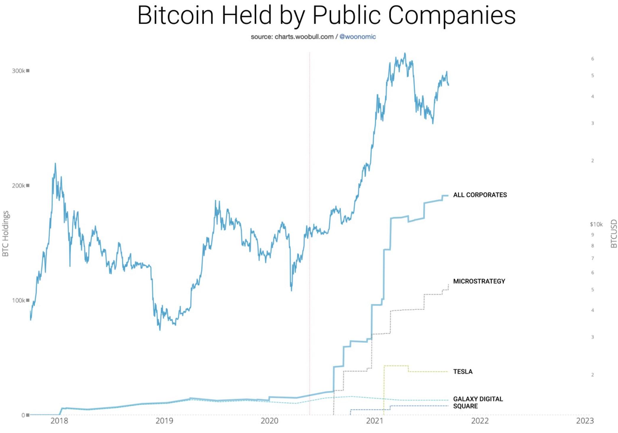 ¿Es la juerga de Bitcoin de MicroStrategy simplemente sobre 'comprar la caída'?