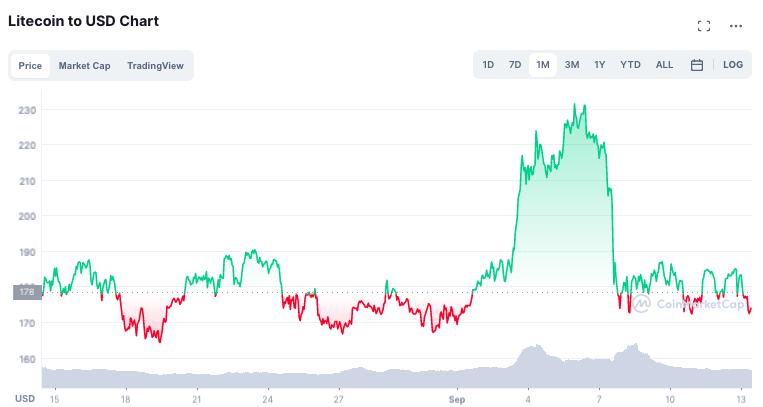 Estas métricas muestran que es posible que Litecoin se recupere