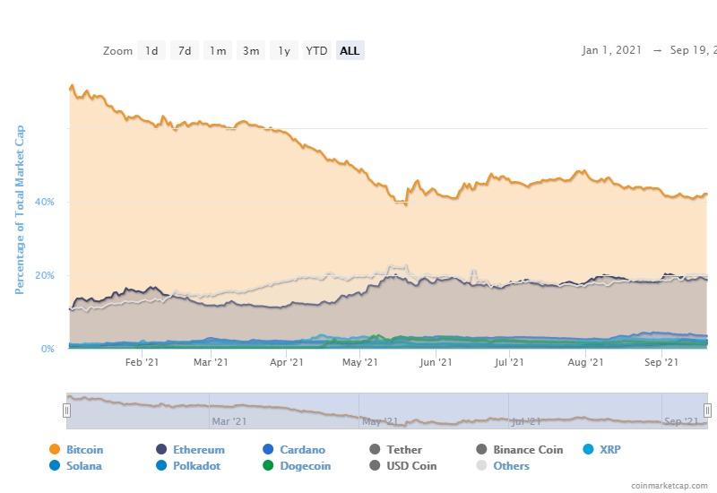 El dominio de Bitcoin es una métrica irrelevante a menos que ...