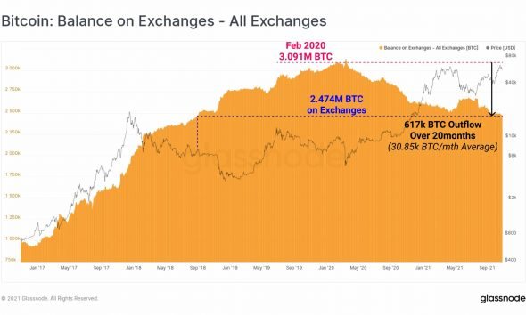 Bitcoin: evaluando la posibilidad de que esta tendencia del ciclo alcista se repita