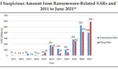 El informe revela transacciones de Bitcoin por valor de $ 5.2 mil millones vinculadas a ...