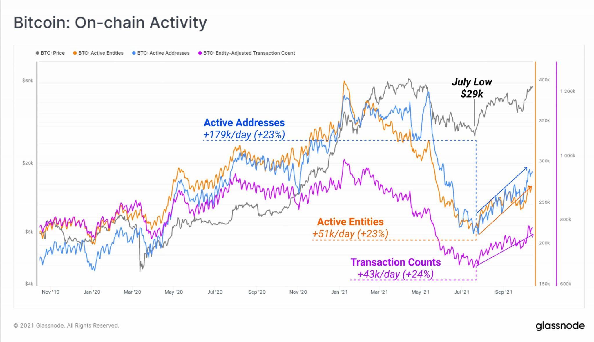 Lo único que necesita Bitcoin, ya que se acerca a un máximo histórico