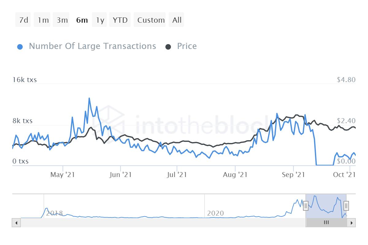 ¿Por qué Cardano se está quedando atrás de Bitcoin, Ethereum y hay una salida?